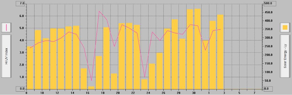 solarenergyuvindex0314